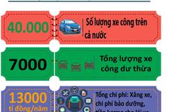 Infographic: Thực trạng sử dụng xe công và những con số báo động