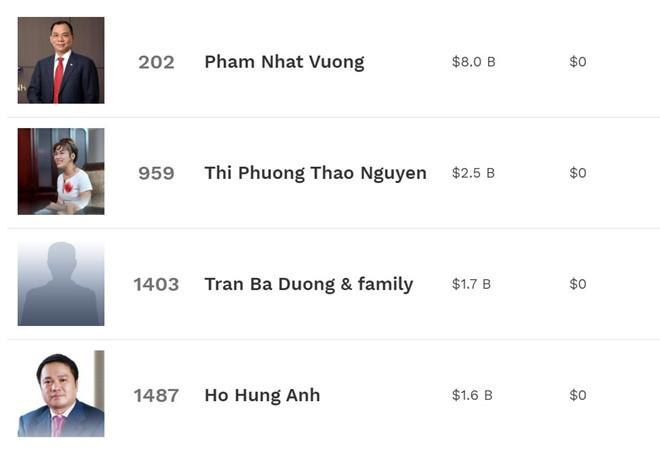 Bà chủ Vietjet Air lọt top 1.000 người giàu nhất thế giới - Ảnh 1.