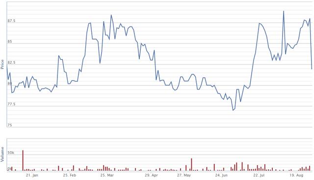 Cổ phiếu của Bóng đèn Rạng Đông bị bán tháo ngay sau vụ cháy nhà xưởng 6.000m2 - Ảnh 1.