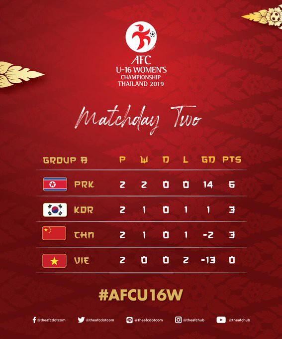 Sau thảm bại 0-10 trước Triều Tiên, Việt Nam nhận kết cục đáng buồn khi đối đầu Hàn Quốc - Ảnh 2.