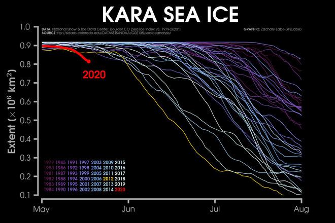 Kỷ lục đáng lo ngại: Bắc Cực tuần này nóng tới 30 độ C - Ảnh 3.