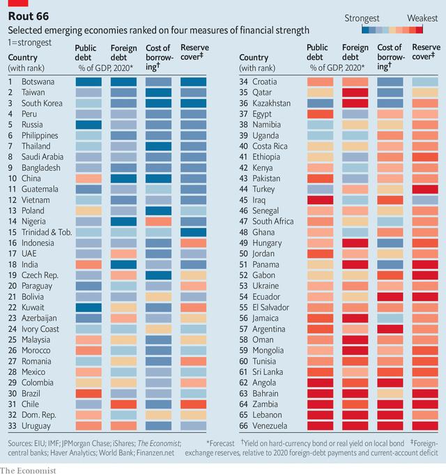 Economist: Việt Nam đứng thứ 12/66 trong số những nền kinh tế mới nổi đủ mạnh để tồn tại sau dịch Covid-19 - Ảnh 1.