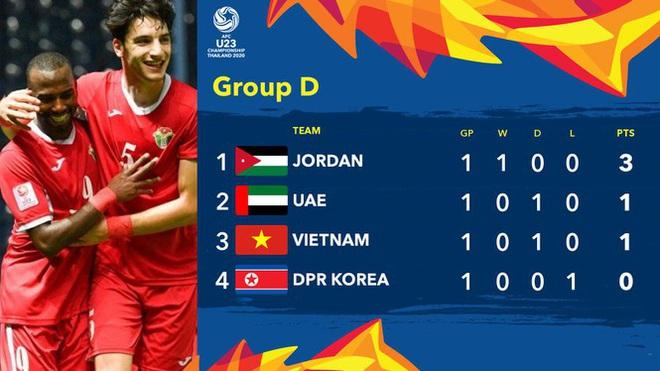 Jordan lên đầu bảng, U23 Việt Nam có gặp khó? - Ảnh 1.